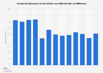 Besucher im Zoo Zürich bis 2016