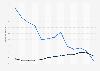 Share of U.S. single platform internet users 2014-2015