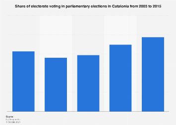 Catalan election: voter turnout 2003-2015