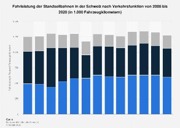 Fahrleistung der Standseilbahnen in der Schweiz nach Verkehrsfunktion bis 2016