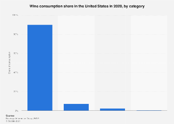 U.S. wine consumption share 2016, by category