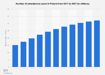 Smartphone users in Poland 2015-2022