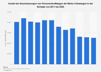 Neuzulassungen von Personenkraftwagen der Marke Volkswagen in der Schweiz bis 2017