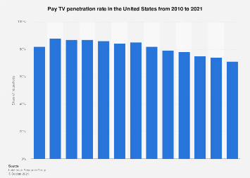 Pay TV penetration in the U.S. 2010-2018