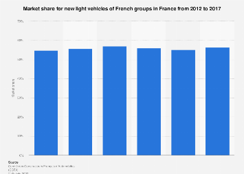 New light vehicles: market share of French groups in France 2012-2016