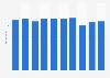 Umsatz der AMAG-Gruppe bis 2018