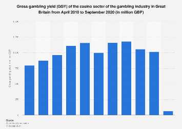 Gross gambling yield of the casino industry in Great Britain 2010-2016