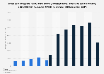 Gross gambling yield of the remote gambling industry in Great Britain 2010-2017