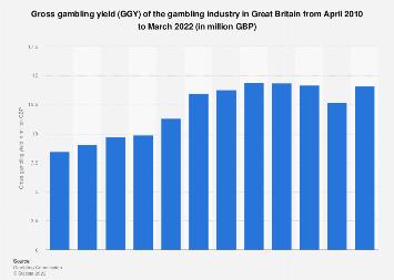 Total gross gambling yield of gambling industry Great Britain 2010-2017