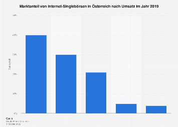 Marktanteil von Internet-Singlebörsen in Österreich nach Umsatz 2016