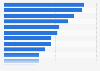 Adverts that received clicks from tablet Spain 2015, by topic