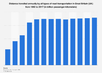 Total distance travelled by all road transportation Great Britain (UK) 1960-2016