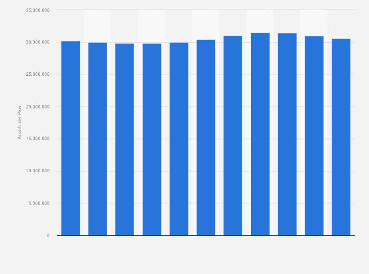 Pkw Mit Ottomotor Bestand In Deutschland Statistik