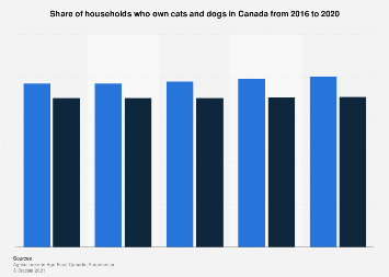 Share of consumers who own a pet in Canada by type 2016