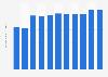 Fahrleistung der Zahnradbahnen im Personenverkehr in der Schweiz bis 2016
