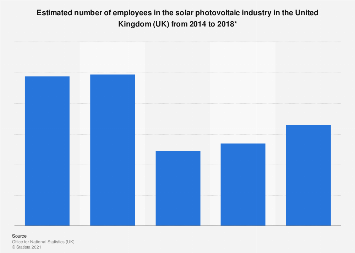 Employment in solar photovoltaics in the United Kingdom (UK) 2010-2016