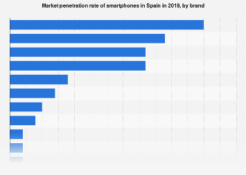 Penetration rate of smartphones in Spain in 2016, by brand