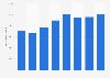 Fahrzeugabsatz der AMAG-Gruppe bis 2015