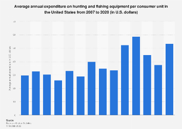 U.S. household expenditure on hunting and fishing equipment 2007-2016