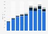 Umsatz der Sky plc bis 2018 (nach Segmenten)