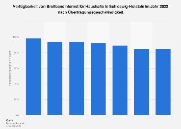 Verfügbarkeit von Breitbandinternet in Schleswig-Holstein nach Downloadspeed 2018