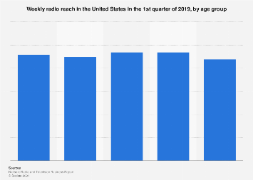 Radio reach in the U.S. 2017, by age