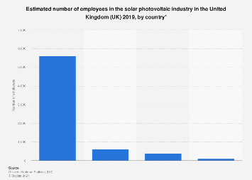 Solar PV job distribution in the United Kingdom (UK) 2016, by country