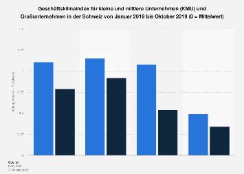 Geschäftsklima bei KMU und Großunternehmen in der Schweiz nach Monaten bis Jan. 2019