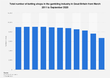 Number of betting shops in the gambling industry Great Britain 2011-2018