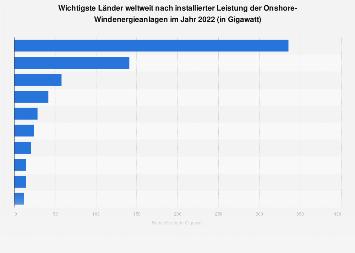 Onshore-Windenergie - Wichtigste Länder weltweit nach installierter Leistung 2017