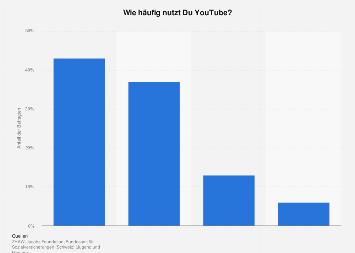 Umfrage zur Nutzungshäufigkeit von YouTube durch Schüler in der Schweiz 2017