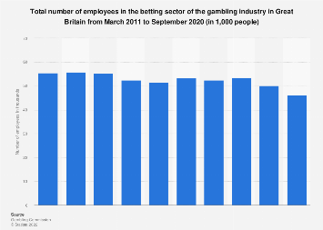 Number of employees in the betting industry Great Britain 2011-2017