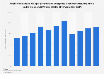 Gross value added (GVA) of perfume manufacturing in the UK 2008-2016