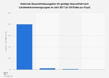 Nationale Ausgaben für geistige Gesundheit nach Ländereinkommensgruppen 2016