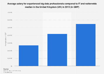 Average big data, IT and nationwide median salary in the United Kingdom (UK) 2013