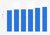 France: goods export revenue 2011-2015
