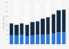 Beförderte Personen durch die Schilthornbahn im Sommer und Winter bis 2016