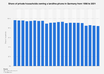 Share of households with landline phones in Germany 1998-2017