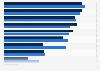 Umfrage unter Schweizer Primarschülern zu nonmedialen Freizeitaktivitäten 2017