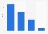 Umfrage unter Schweizer Primarschülern zur Häufigkeit des Musikhörens 2015
