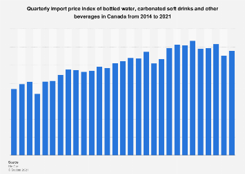 Quarterly import price index of bottled water & soft drinks in Canada 2014-2018