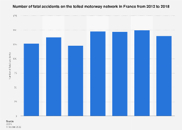 Fatal accidents on the French tolled motorway network 2012-2016