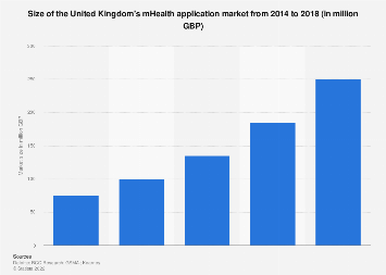 Size of the United Kingdom's mHealth application market from 2014 to 2018
