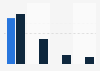 LifeLock: ad spend in the U.S. 2013-2014