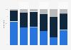 Spotify penetration in Spain in 2013, by listening behavior
