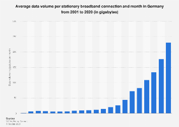 Average data volume per broadband connection in Germany 2001-2017
