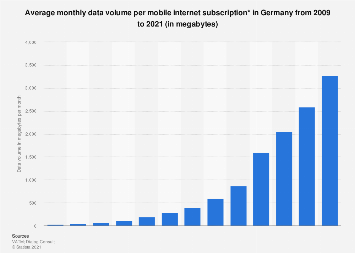 Average monthly data volume per mobile internet user in Germany 2009-2017
