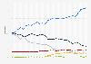 Parts de marché des navigateurs web de bureau en France 2012-2018