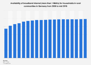 Availability of broadband internet in rural communities in Germany 2009-2018