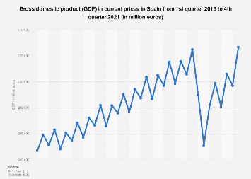 Gross domestic product (GDP) in Spain 2013-2017